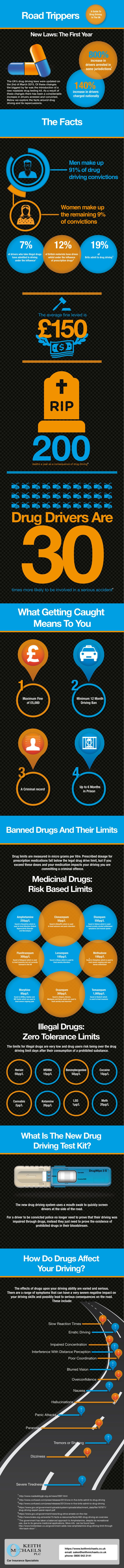 Road Trippers: Drug Driving in the UK