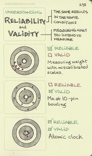 Understanding reliability and validity. Tricky topics - validity trickier than reliability. At it's core I believe reliability is about getting the same results given the same conditions and validity...