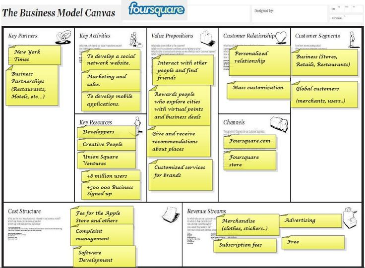 Business Model Canvas for Airbnb Example - YouTube