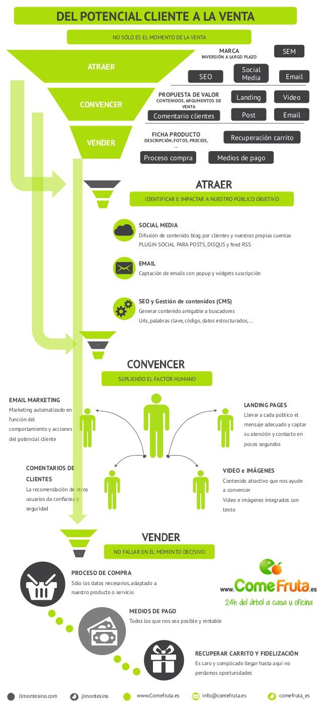 Del potencial cliente a la venta #infografia #infographic #marketing