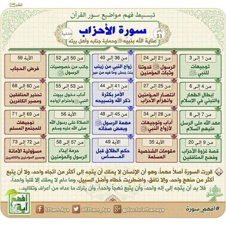 فهم سورة من القران الكريم Quran Tafseer Quran Book Islam Beliefs