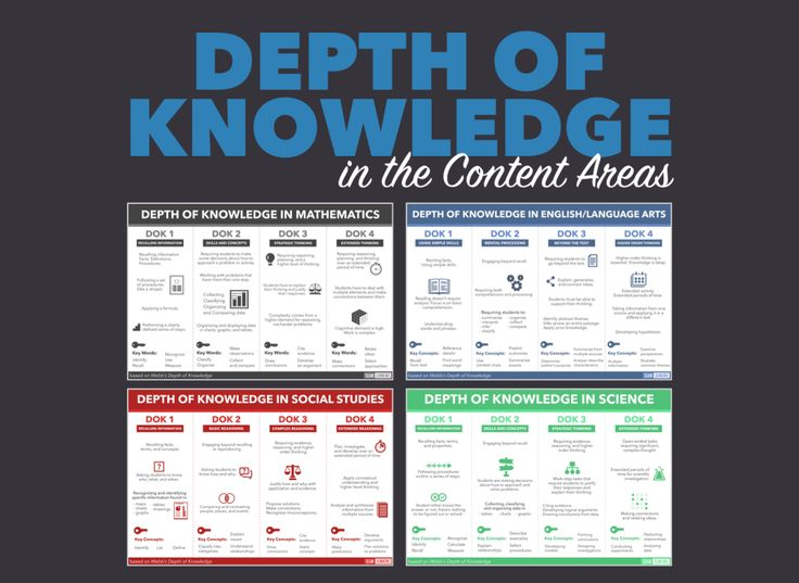 Webb's Depth of Knowledge (DOK) model looks at the cognitive expectations within academic standards, curricular activities, and instructional learning tasks. I've created a Depth of Kno…