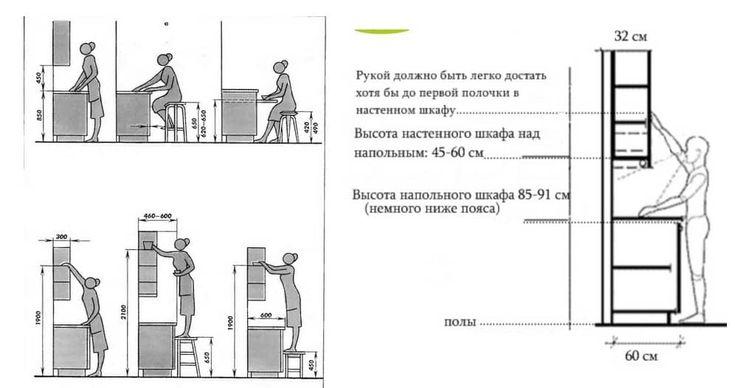 Дизайнеры-технологи, для удобства пользования кухней, рекомендуют верхние шкафы вешать на расстоянии 40-55 см от напольных