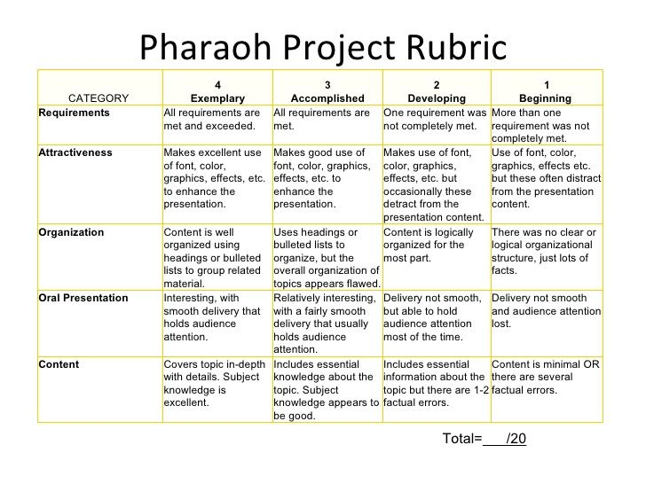 pharaoh project rubric total    20 category 4 exemplary 3