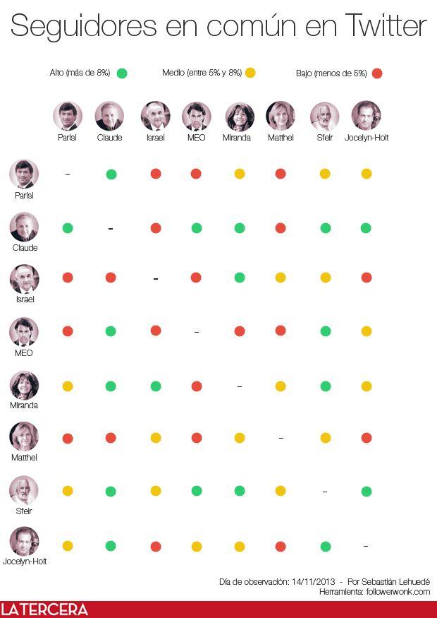¿Cuántos seguidores en Twitter tienen en común los candidatos? Roxana Miranda y Alfredo Sfeir comparten el 17% de los seguidores. Revisa más detalles en el blog Redes y Elecciones.