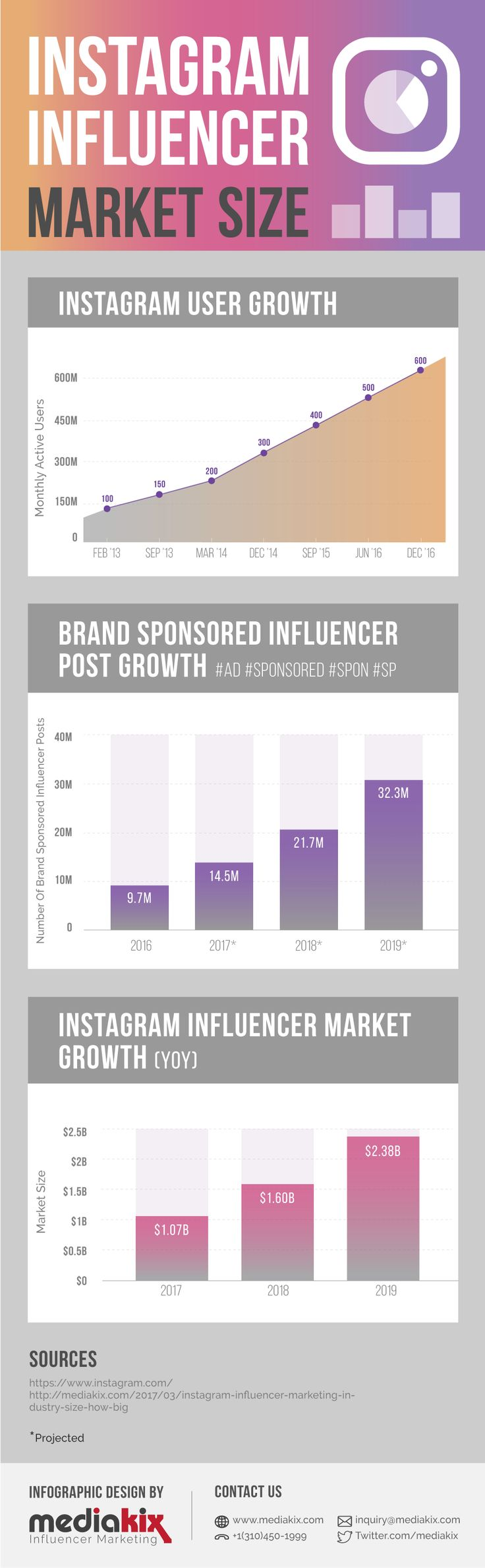 Instagram Influencer Marketing Hits the $1 Billion Mark (Infographic)
