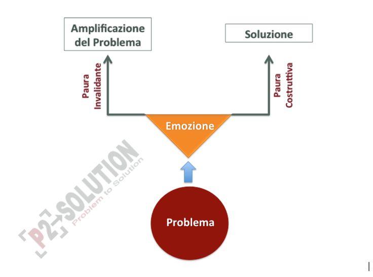Emotività Vs Problem Solving   P2Solution