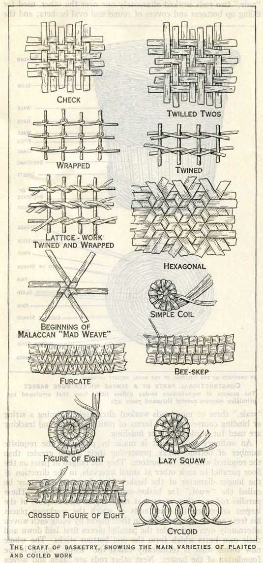 The Craft of Basketry: Main Varieties of Plaited and Coiled Work found on this pin board.. http://www.pinterest.com/lanitamann/zentangles/