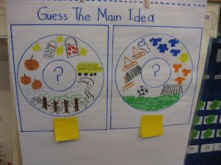 """Guess the Main Idea"" writing workshop idea! -- The First Grade Parade"
