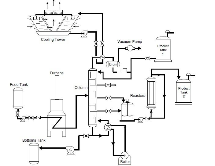 Process Diagram Symbols Field Instrumentation Industrial Automation Plc Programming Scada In 2020 Process Flow Diagram Diagram Piping And Instrumentation Diagram