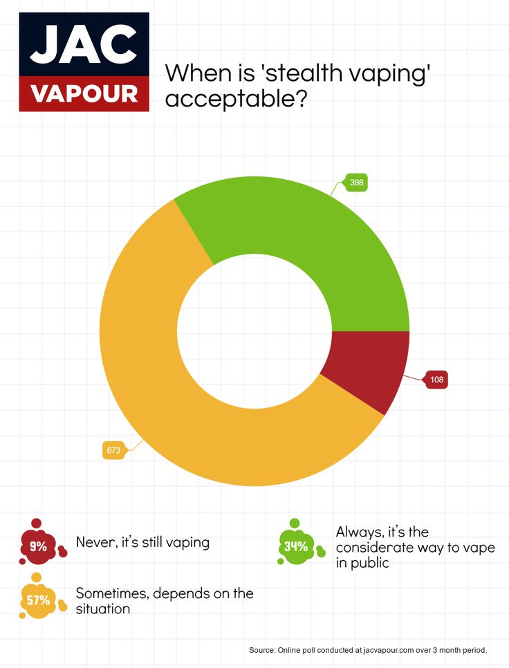 We asked our customers, when is 'stealth vaping' acceptable?   #ecigs #vaping #electroniccigarettes #ecigarettes #vapeon #vapefam #stealthvaping #eliquid #polls #charts #data