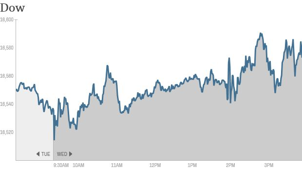 Dow stock index hits an all time high.