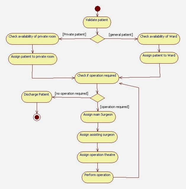 uml activity diagram for hospital management system | UML ...