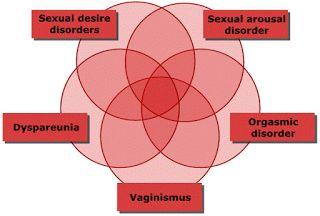 Sexologist Problem : Sexual Dysfunction