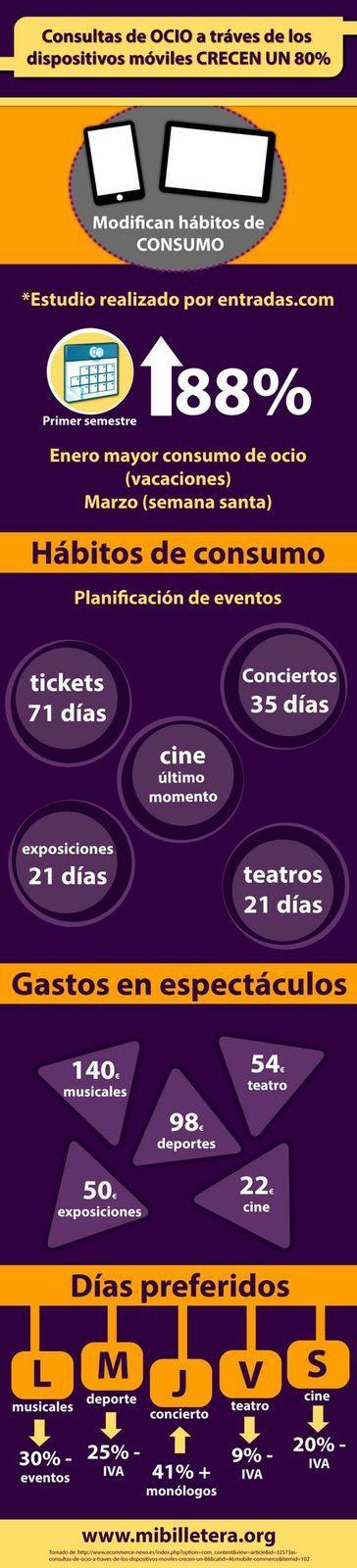 Las consultas de ocio a través de los #dispositivos  móviles crecen un 88%  visita www.mibilletera.org