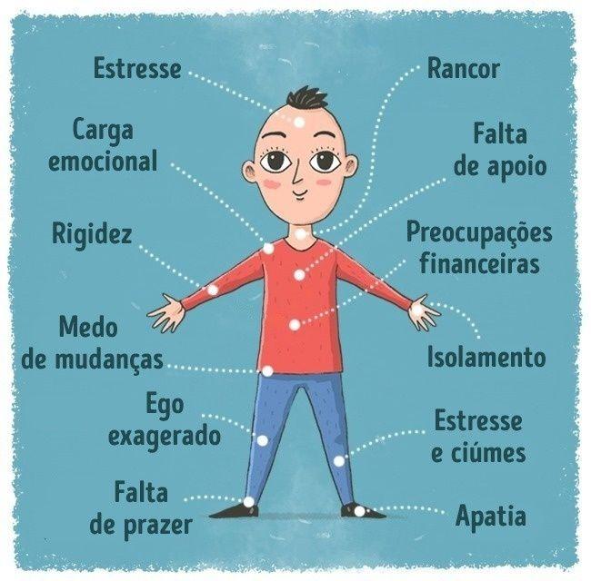 Nosso corpo é um mecanismo complexo, que reage sensivelmente não só aos estímulos externos, mas também aos internos. Isso é o que defende a doutora Susan Babbel, psicóloga, especialista em depressão. Ela propôs uma teoria interessante sobre os sinais enviados pelo nosso corpo.