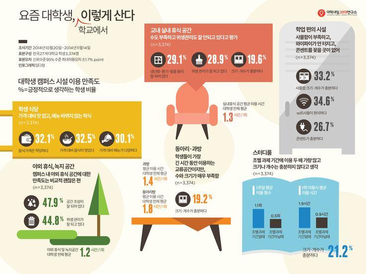 인포그래픽, 대학교, infographic, 20대
