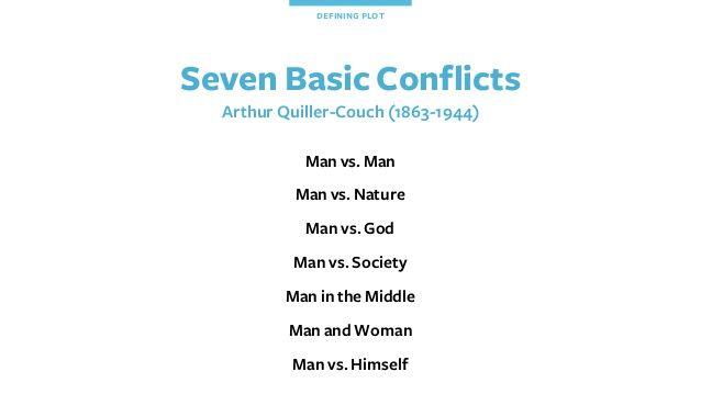 Seven Basic Conflicts Arthur Quiller-Couch (1863-1944) Man vs. Man Man vs. Nature Man vs. God Man vs. Society Man in the M...