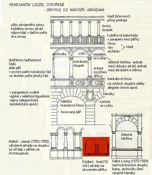 Znaky renesančního slohu
