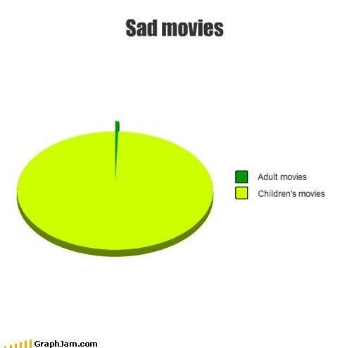 """Define """"children's movies"""" so true tho"""