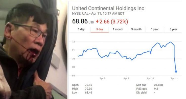 United Airlines has probably realized by now that violently dragging a customer off a plane is bad for business. A day after the fiasco involving the deplaning of an Asian customer made headlines and earned massive outrage everywhere, United's market capitalization, (the company's current value), fell by over $750 million, according to Gizmodo. United Airlines stock is …