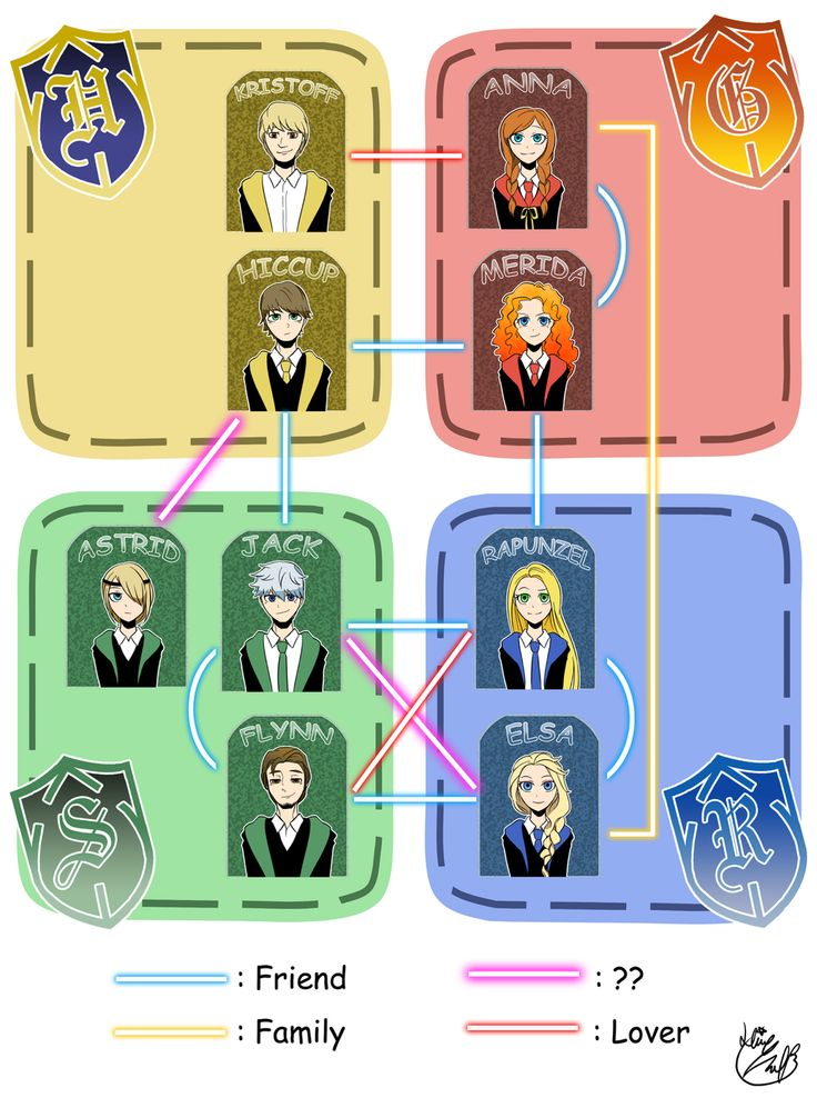 Table Showing HP Houses Of Disney Characters. Have you noticed that bothe Ravenclaws are blonde and both Gryffindors are red-heads!