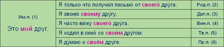 Le temps de parler en russe ::Leçon 08::Scène 01::La grammaire