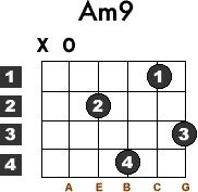 Learn how to play the Am9 guitar chord (also known as a minor 9, a minor 9th) with this free lesson. Chord diagrams included.