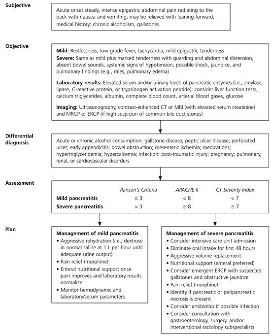 Acute Pancreatitis: Diagnosis, Prognosis, and Treatment - May 15, 2007 - American Family Physician