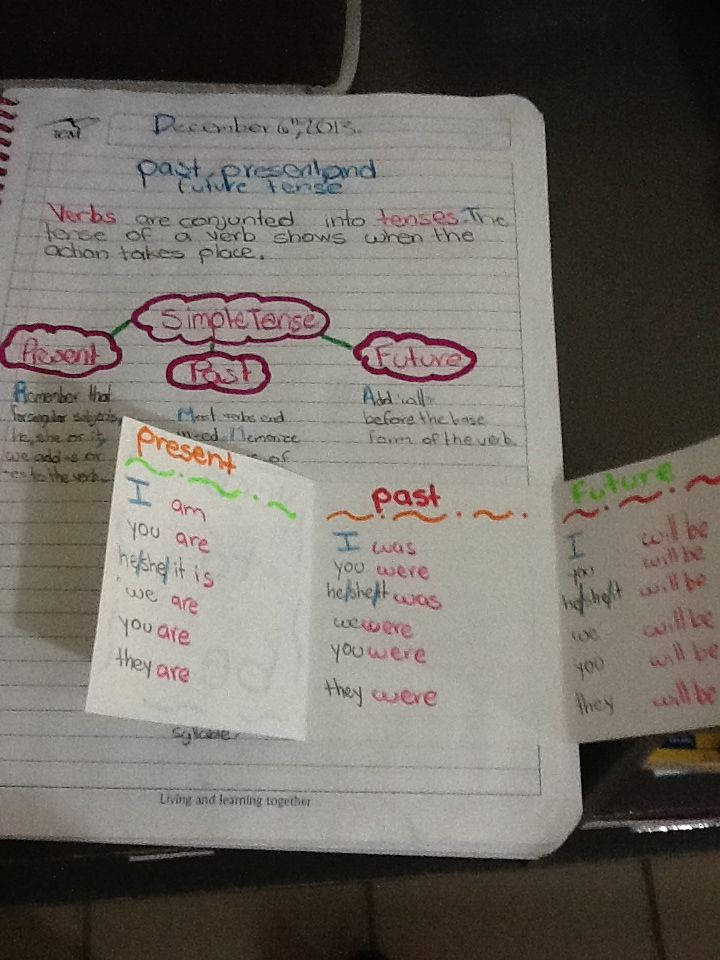 Past, present and future tenses | Miss Dulce | Pinterest ...