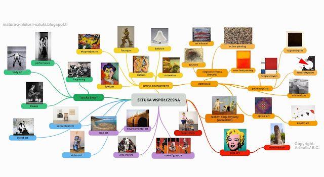 Historia sztuki - matura 2016: Mapa kierunków i tendencji w sztuce współczesnej