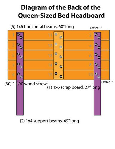 How To: Wood Plank Headboard Tutorial diagram