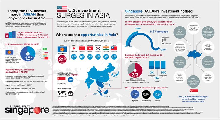 Infographic showing U.S. investment in ASEAN in south east Asia (ASEAN is a regional organisation comprising Singapore, Brunei, Cambodia, Indonesia, Laos, Malaysia, Myanmar, Philippines, Thailand and Vietnam.)