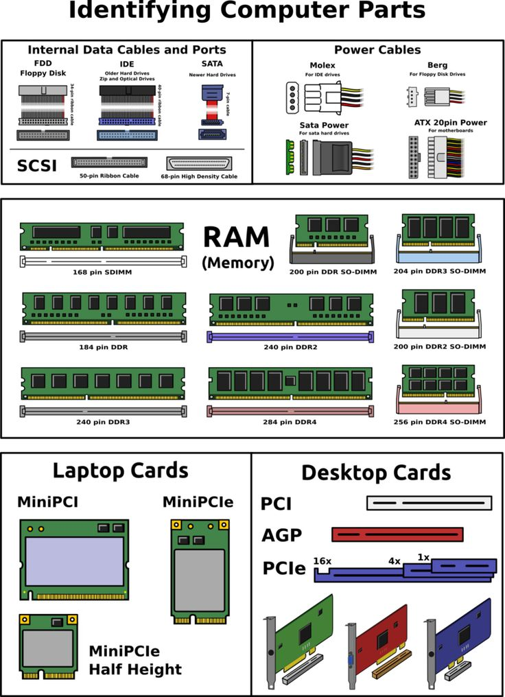 15 best laptop images on Pinterest Social networks, Projects and - poster f amp uuml r die k amp uuml che