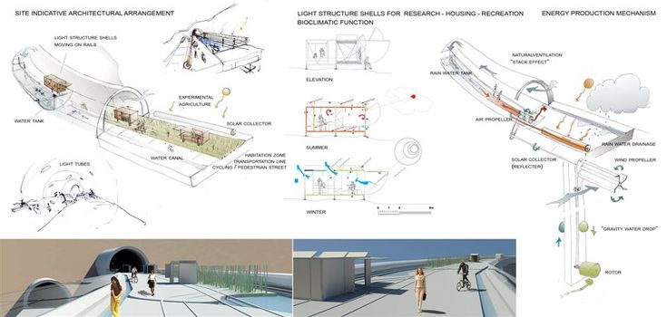 "Solar Park South - International Online Competition - Aiolos: S.Kakavas, E.Klonizaki, C.Sariyanni, G. Nikolakopoulou, K.Stamataki. We use the wind,the sun radiation and the bridge's pylons height in order to store dynamic energy.We lift the ""drops"" using two ways: Wind energy(wind propeller under the bridge's deck).The phenomenon of stack effect.The air velocity into the tube is strengthened by channelling hot water around the exit utmost of it."