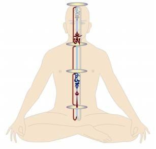 tsa lung trul khor 8 tibetan prana yoga pinterest search and lungs. Black Bedroom Furniture Sets. Home Design Ideas