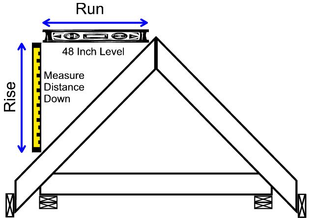 Roof Trusses And Components Ltd How To Measure Roof Pitch