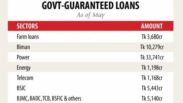 Govt Backed Loans For State Enterprises Rise To Tk 60 653cr Loan External Debt Guaranteed Loan