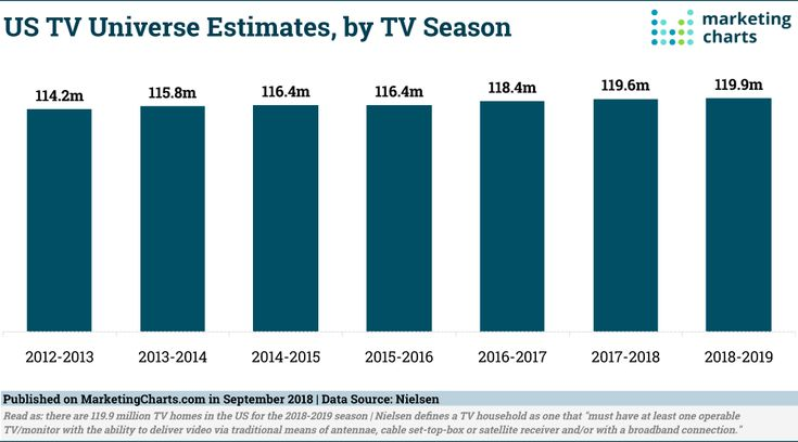 TV Universe Fairly Steady At 119.9 Million Homes for the