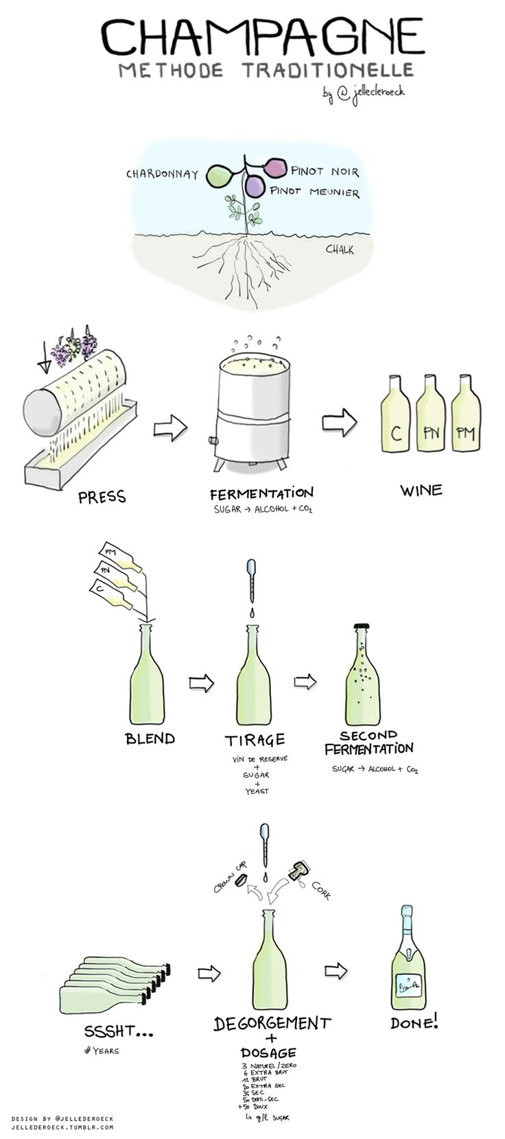 "[infographic] ""How Champagne is made - Traditional Method"" Jul-2013 designed by @JDR and published on Winefolly.com - Champagne Méthode Traditionelle"