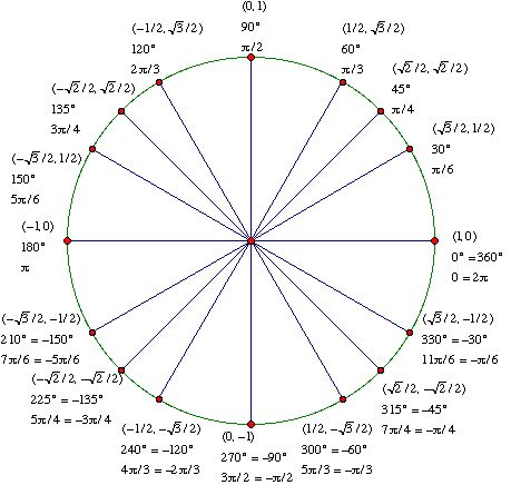 The 25+ Best Unit Circle Radians Ideas On Pinterest | Calculus