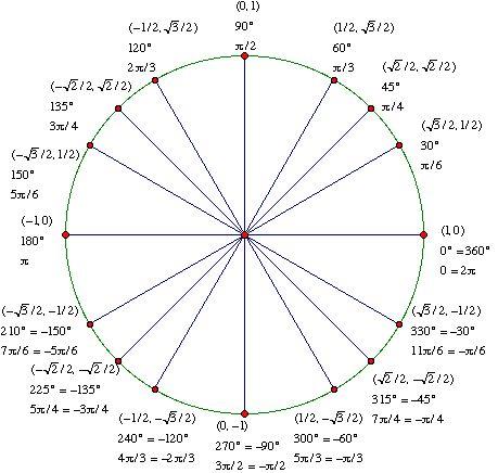 unit circle radians chart - Google Search