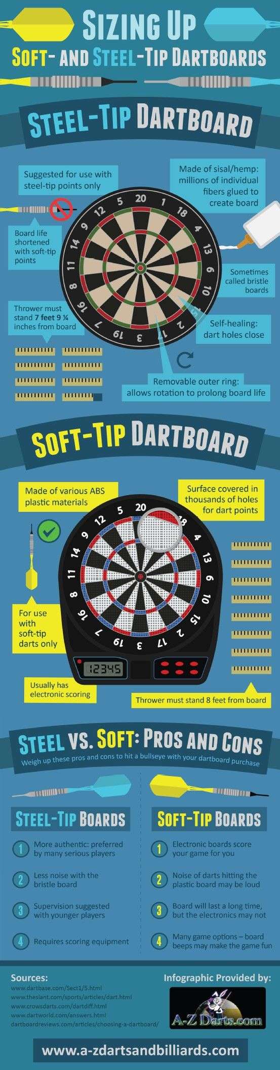 Figuring out scores can be challenging during a game of darts. Luckily, soft-tip dartboards offer electronic scoring systems that do the hard work while you focus on your game. Take a closer look at popular dartboard styles by checking out this California infographic.