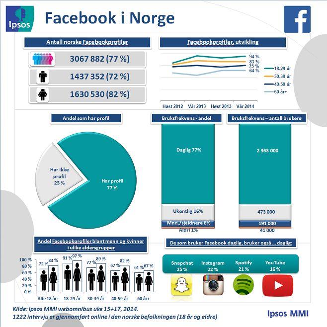 Profiler og bruksfrekvens – Ipsos MMIs tracker om sosiale medier | Ipsos MMI  (Juni 2014)