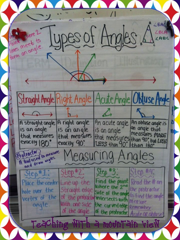 Teaching With A Mountain View blog - different kinds of angles. Will need to make definitions refer to right angles