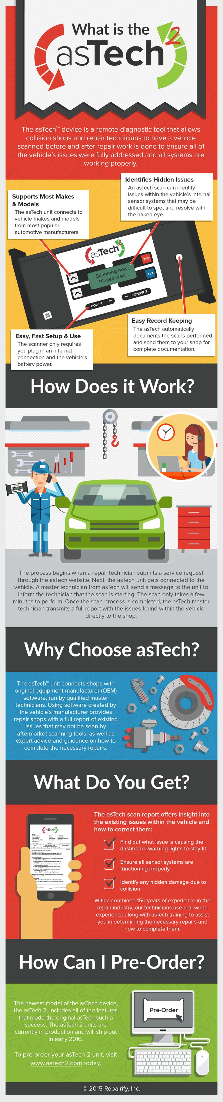 Auto body repair checklist template success success auto repair shop - This Is A Great Infographic About The Astech 2 Remote Diagnostic Tool That Auto Repair Shop