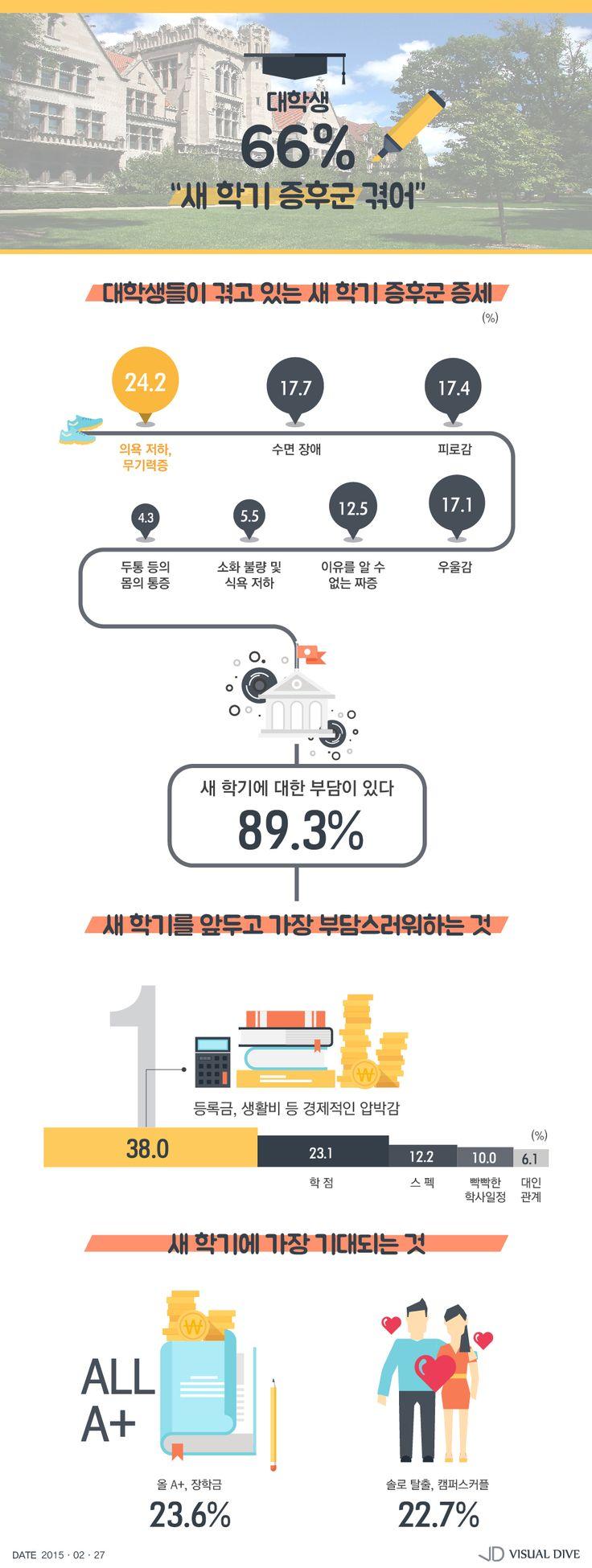 대학생 66.1%, '새 학기 증후군' 겪어…부담 1위는 등록금?생활비 [인포그래픽] #Student / #Infographic ⓒ 비주얼다이브 무단 복사·전재·재배포 금지