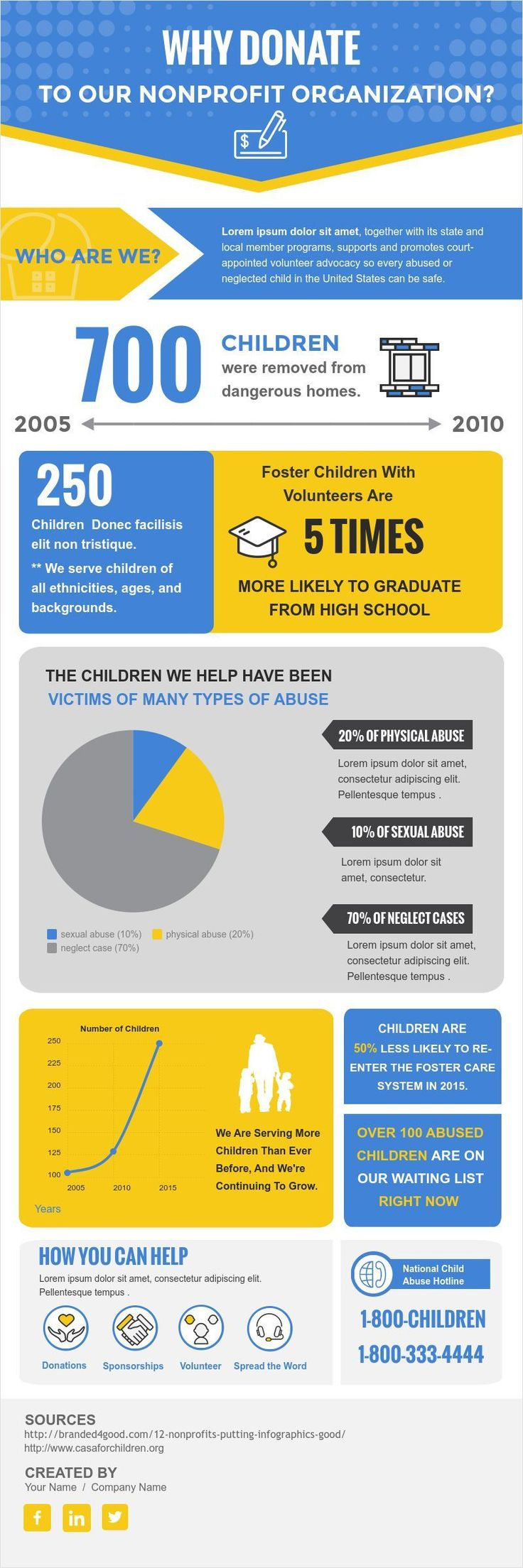 Spread the word about your nonprofit on social media using infographics! Here are some infographic templates you can use in Visme