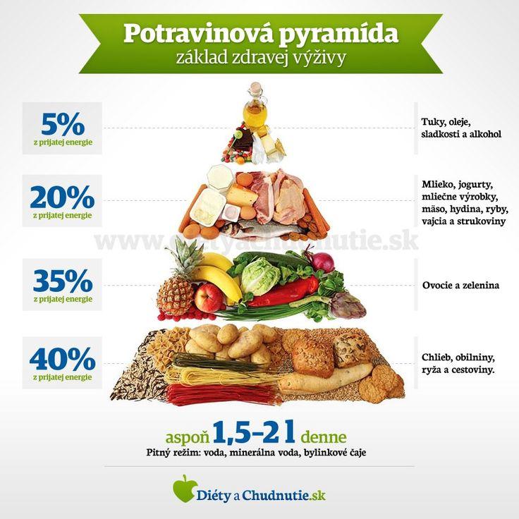 Infografika - Potravinová pyramída