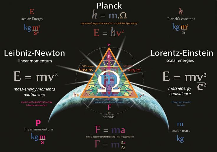 Tetryonics 80.22 - Tetryonic theory is the first and only theory that provides a fully relativistic quantum field theory of Everything .... unifying Classical, Quantum and Relativistic Mechanics & Physics through the equilateral charge geometry of Planck energy momenta